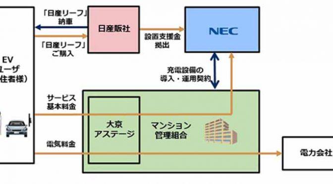 日産自動車・NEC・大京、分譲済み集合住宅のEV充電器設置実証を開始