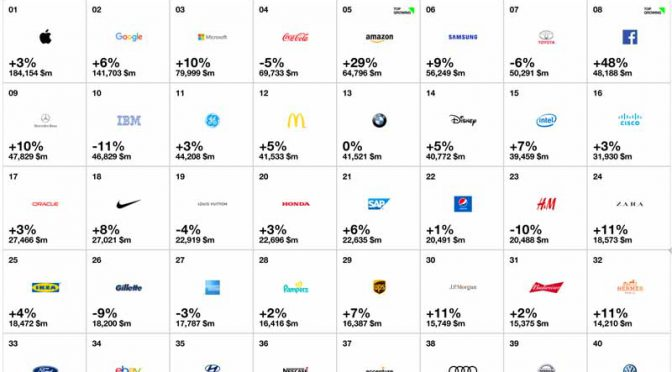 国際ブランド順位、日本最高位はトヨタ。その他多くの国内自動車銘柄は地域成長で苦戦も