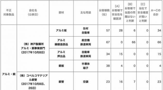 神戸製鋼所、不適切行為に起因する「安全性の検証状況」の進捗報告