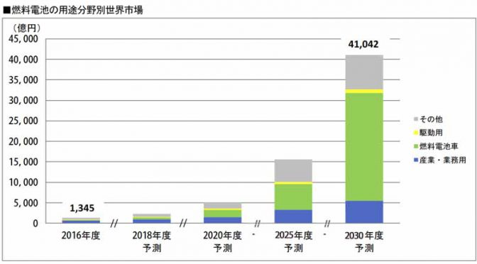富士経済、世界の燃料電池システム市場を調査。2016年度比で2030年度市場を予測