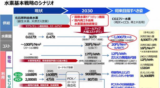 政府・資源エネルギー庁、「水素基本戦略」を決定