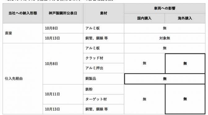 トヨタ自動車、神戸製鋼所の不適切行為に関わる素材。車両性能に影響せず(最終報)