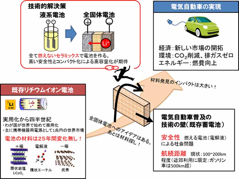 全固体電池開発と電気自動車実現へのかかわり