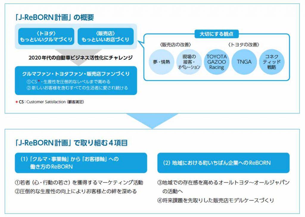 『J-ReBORN計画』の概要図(Sustainability Data Book 2016「社会への取り組み」より抜粋)