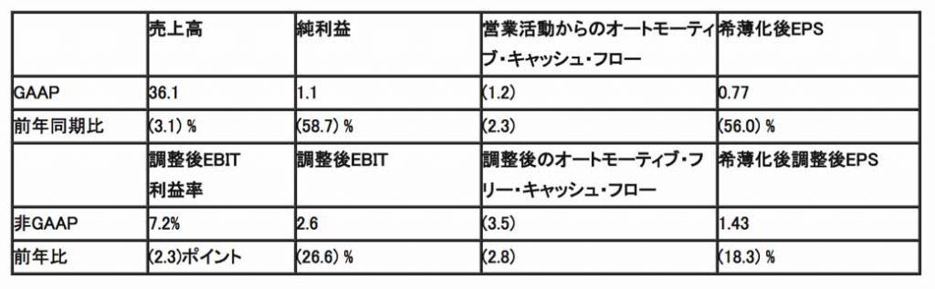 2018年 第1四半期のセグメント別業績(調整後EBIT、単位:10億ドル、継続事業の金額のみ表示)