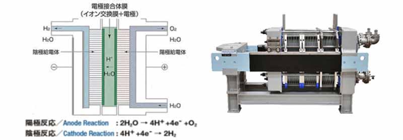 水素製造の仕組み/固体高分子型電解槽