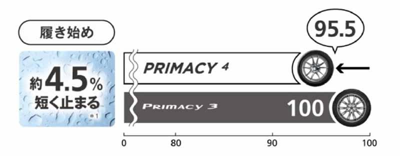 試験条件/履き始め:新品タイヤ PRIMACY 4 /23.6m PRIMACY 3 /24.7m