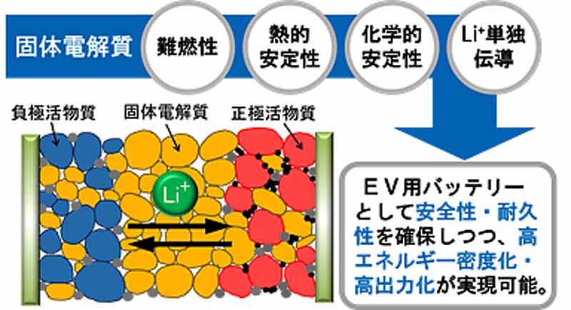 図1 全固体リチウムイオン電池の構造