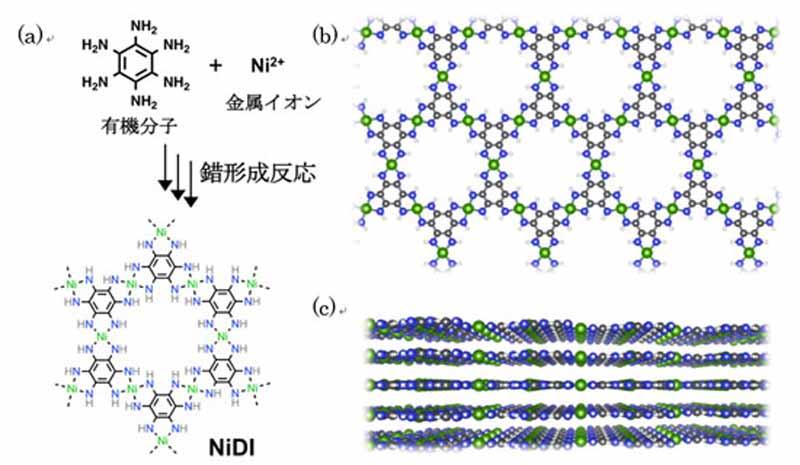図は、 (a) 有機分子と金属イオンが反応しNiDIを生成する、合成のスキーム。(b, c) 上面および側面から見たNiDIの構造 (緑 : ニッケル、黒 : 炭素、青 : 窒素、白 : 水素) 。NiDIは原子層薄膜が積層した層状構造を取り、シートの面内は六角形が配列したハニカム構造を形成している。