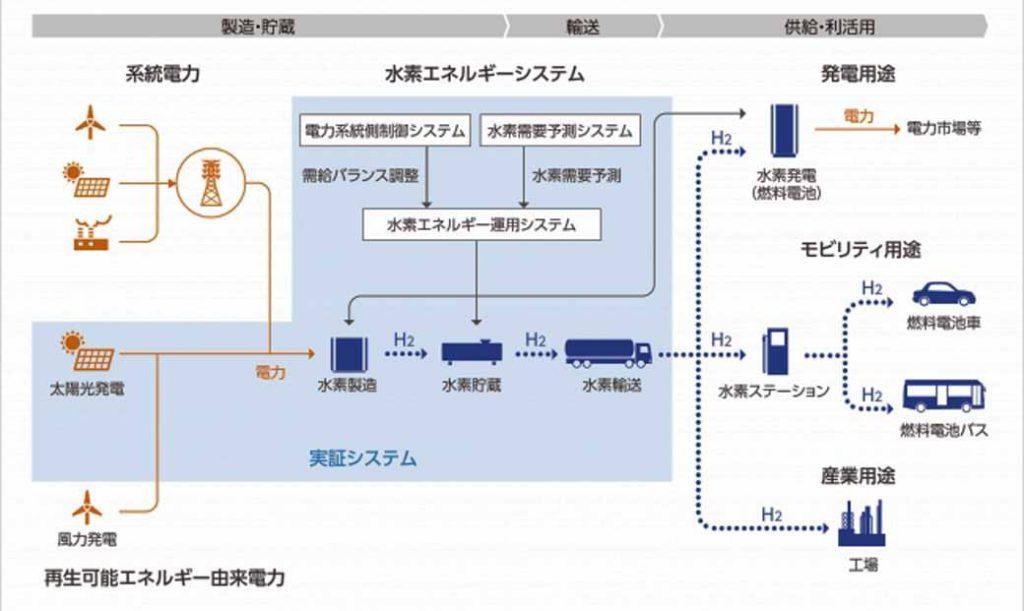 事業の全体像を表した図/東芝エネルギーシステムズ(株) プロジェクト全体の取り纏めおよび水素エネルギーシステム全体