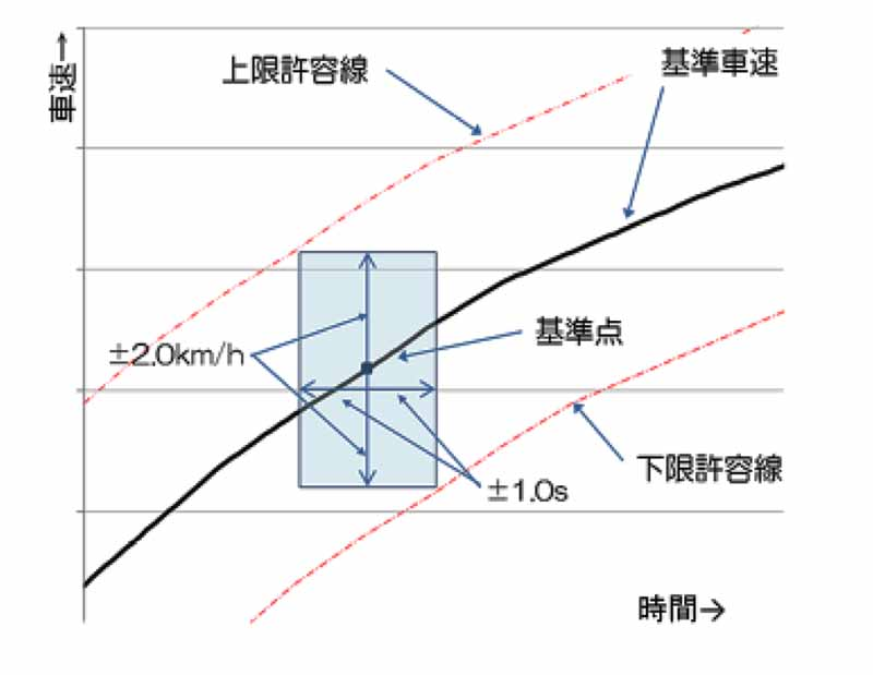 測定時のトレースエラーに関する許容範囲例
