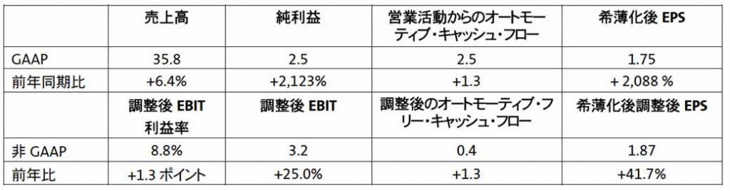 2018年 第3四半期業績の概要(単位:10億ドル、1株当たりの項目は除く。売上高、純利益、営業活動からのオートモーティブ・キャッシュ・フロー、希薄化後EPSは、継続事業の金額のみ表示)