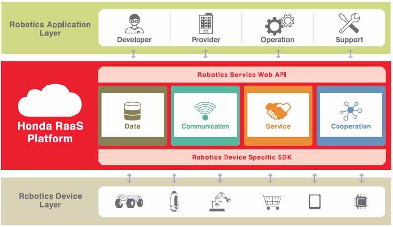 ラース プラットフォーム(Honda RaaS Platform)概念図