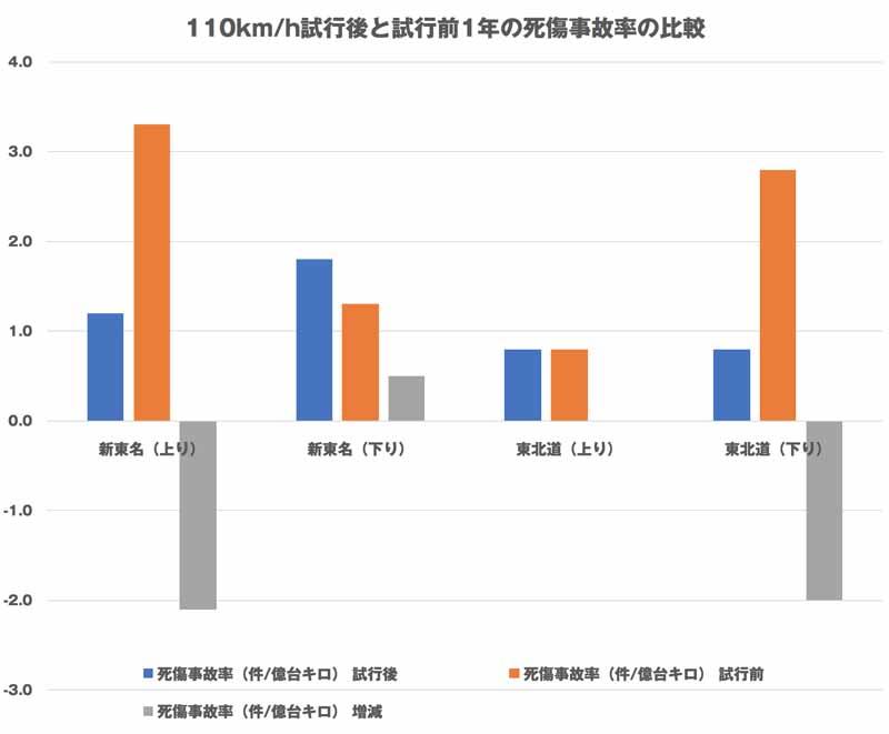 交通量が少なく、運転者が他の車両の影響を受けずに速度を決定できる場合の試行1年と、施行前1年の比較。参考:東日本高速全線の2018年中の死傷事故率=3.65(速報値)、同首都高速全線=10.9件(2018年)