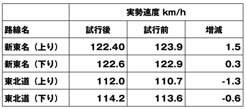 交通量が少なく、運転者が他の車両の影響を受けずに速度を決定できる場合の試行1年と、施行前1年の比較(警察庁まとめ) 100km/h→110km/hでは、実勢速度は上昇したが、影響は多くないという見方だ。