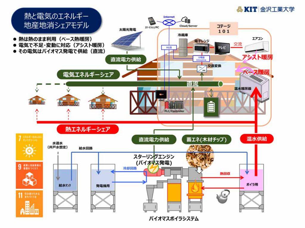 熱と電気のエネルギー地産地消シェアモデル。