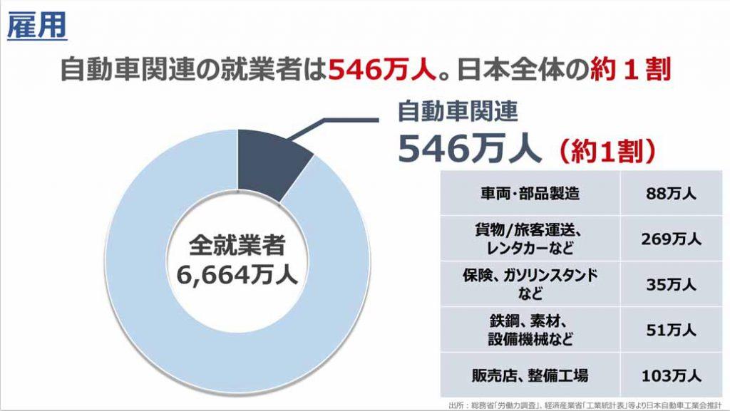 自動車産業には、約550万人の就業者がおり、これは日本の就業人口の約1割にあたると話す。