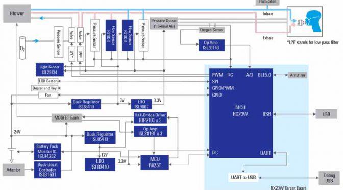 ルネサス、人工呼吸器のシステムソリューションを提供