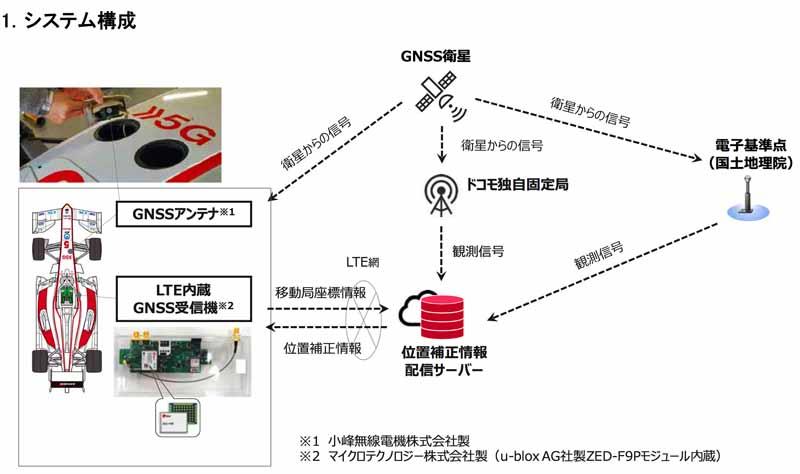 図はフォーミュラカーにGNSSアンテナとLTE内蔵GNSS受信機を搭載。衛星からの電波とドコモの位置補正情報配信サーバーからの位置補正情報を使って高精度測位を行った状況での構成。